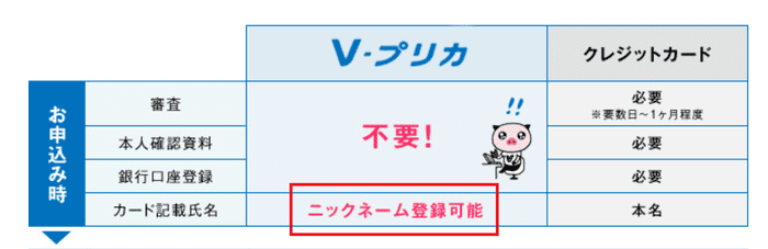 Vプリカの名義はニックネームで登録できる